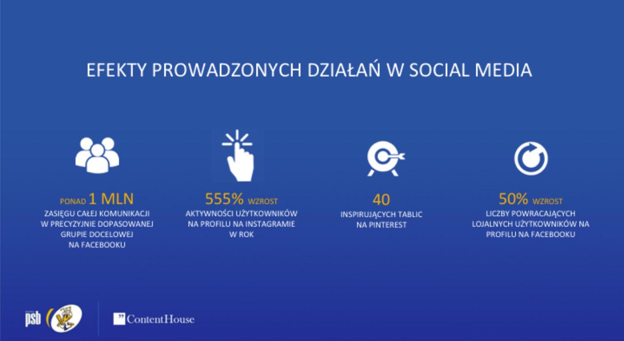 mrówka_contenthouse_wyniki kampanii social media