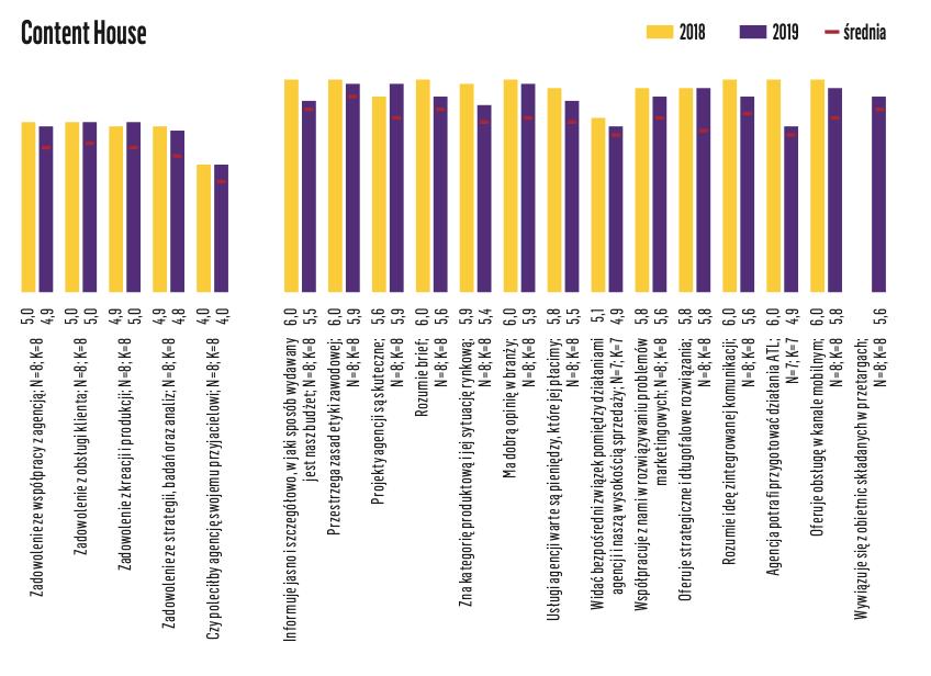 Kantar - badanie satysfakcji klientów: ContentHouse 2020